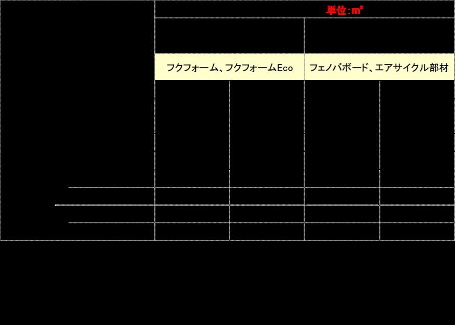 フェノバボードのポイント獲得をするための最低使用量の表