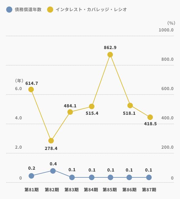 債務償還年数/インタレスト・カバレッジ・レシオ
